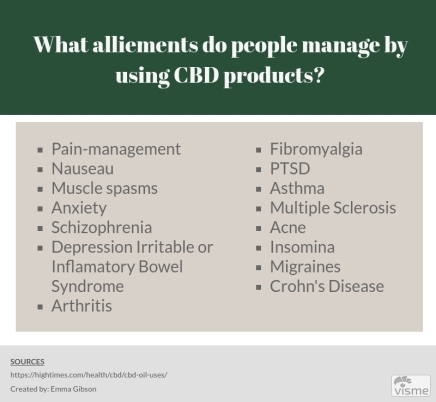 Uses of CBD products